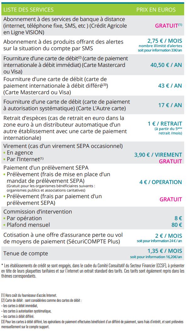 Carte Bancaire Mineur Credit Agricole.Credit Agricole Languedoc Nos Tarifs Du Quotidien Pour Les